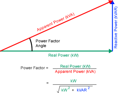 Power Factor Triangle