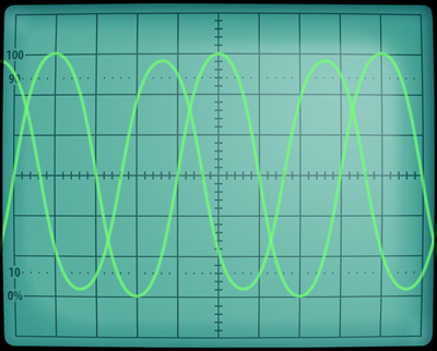 Checking phase rotation with an oscilloscope: A leads B