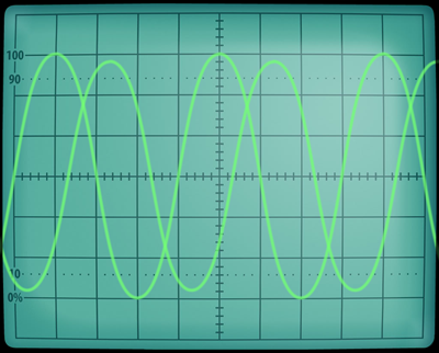 Checking phase rotation with an oscilloscope: C lags B